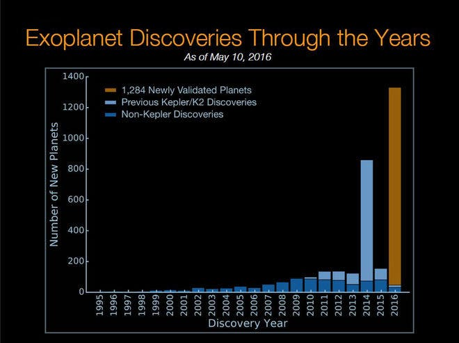 Kepler-exoplanet-discoveries=as-of-may-2016