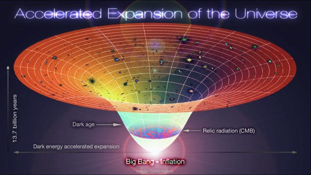 Standard-model-of-cosmology-inflation-lambda-model