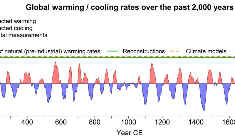 Past 2000 Years Global Warming