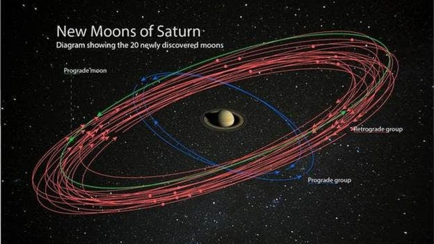 20 New Moons of Saturn