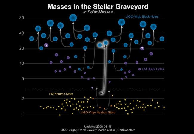 """Mystery Object Observed by LIGO --""""The Strangest Black Hole Ever Detected?"""""""